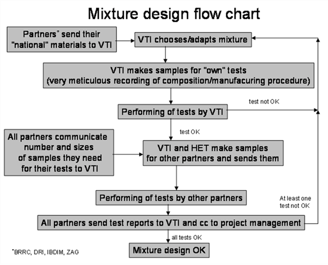 Mixture Design Flow Chart